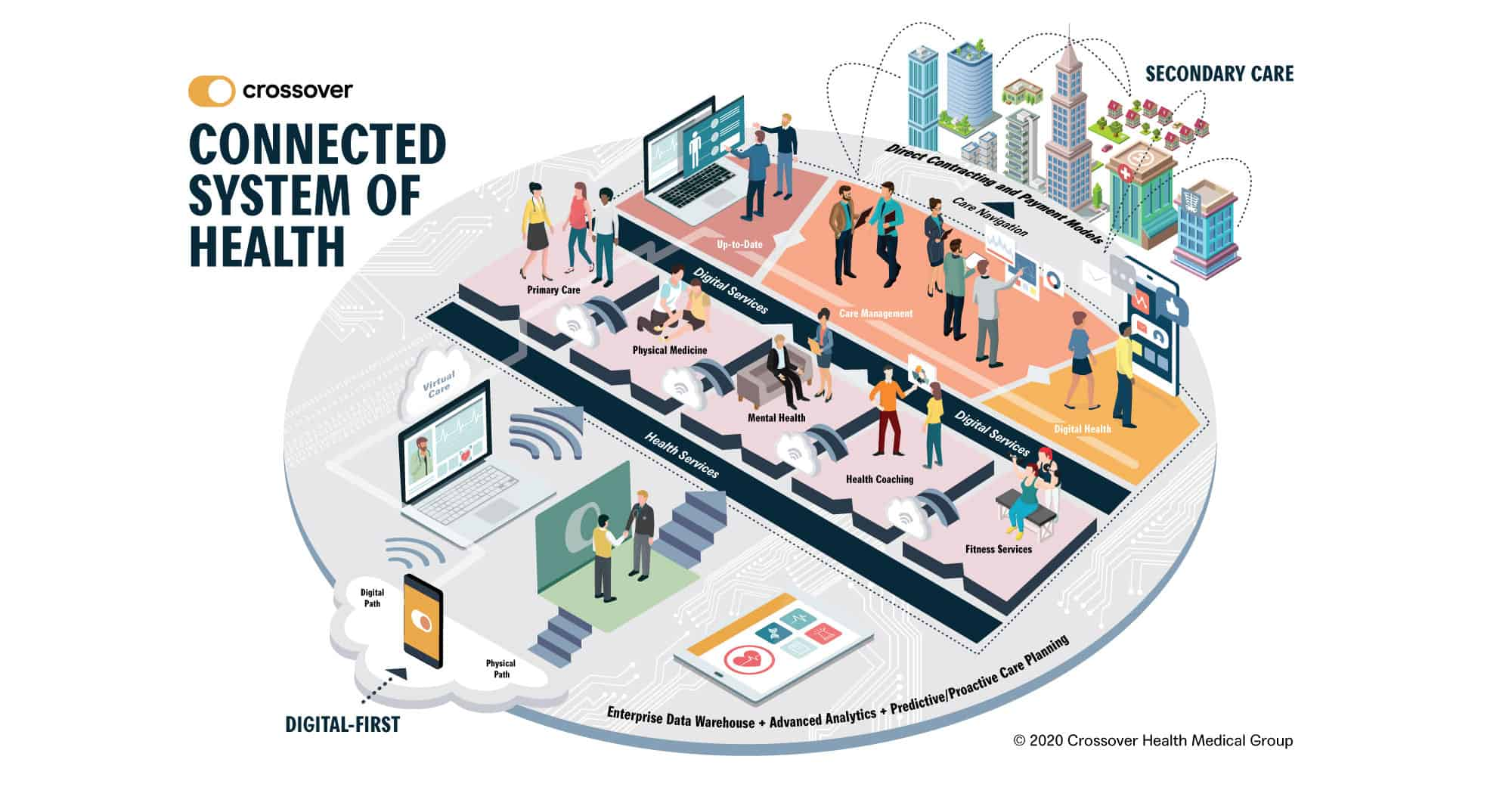 Connected System of Health